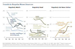 Trends in news sources in America